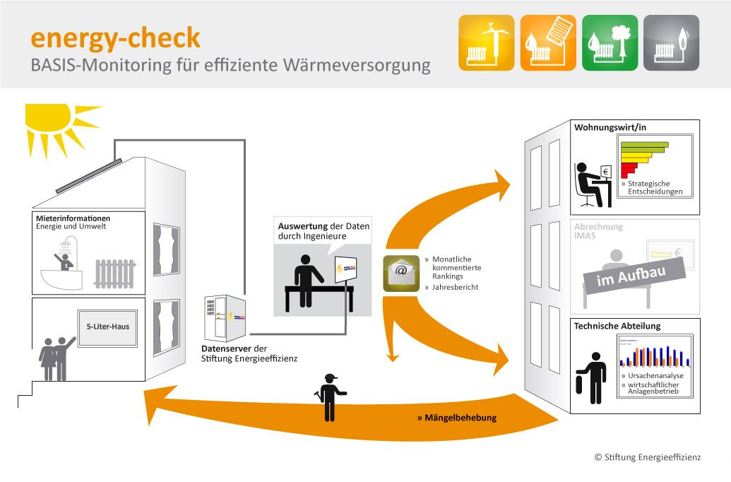 BASIS-Monitoring für effizienzte Wärmeversorgung - Grafik