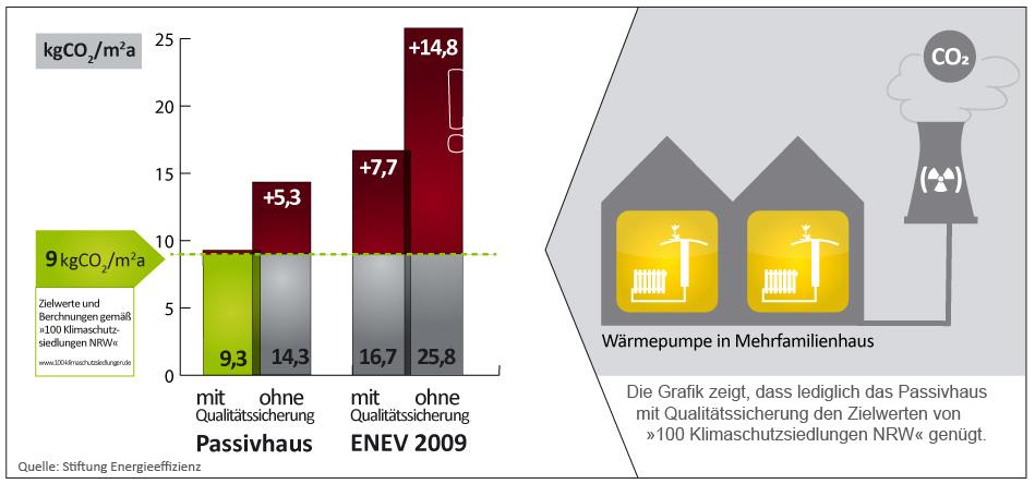 CO2 Emissionen gemäß Enev 2009 mit Qualitätssicherung