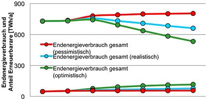 enerigepreissteigerung statistisches Bundesamt
