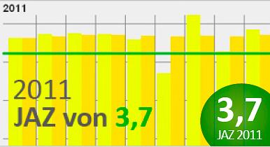 37 gelbesranking 386x210 Poolbeispiel