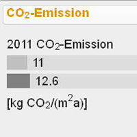 CO2 Emissionen Endenergie 2012