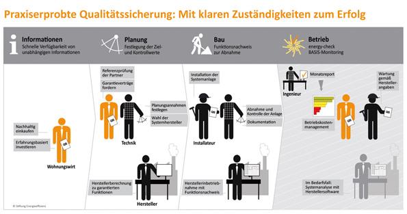 Qualitätssicherungskette mit Wohnungswirt, Handwerker, Installateur, Planer